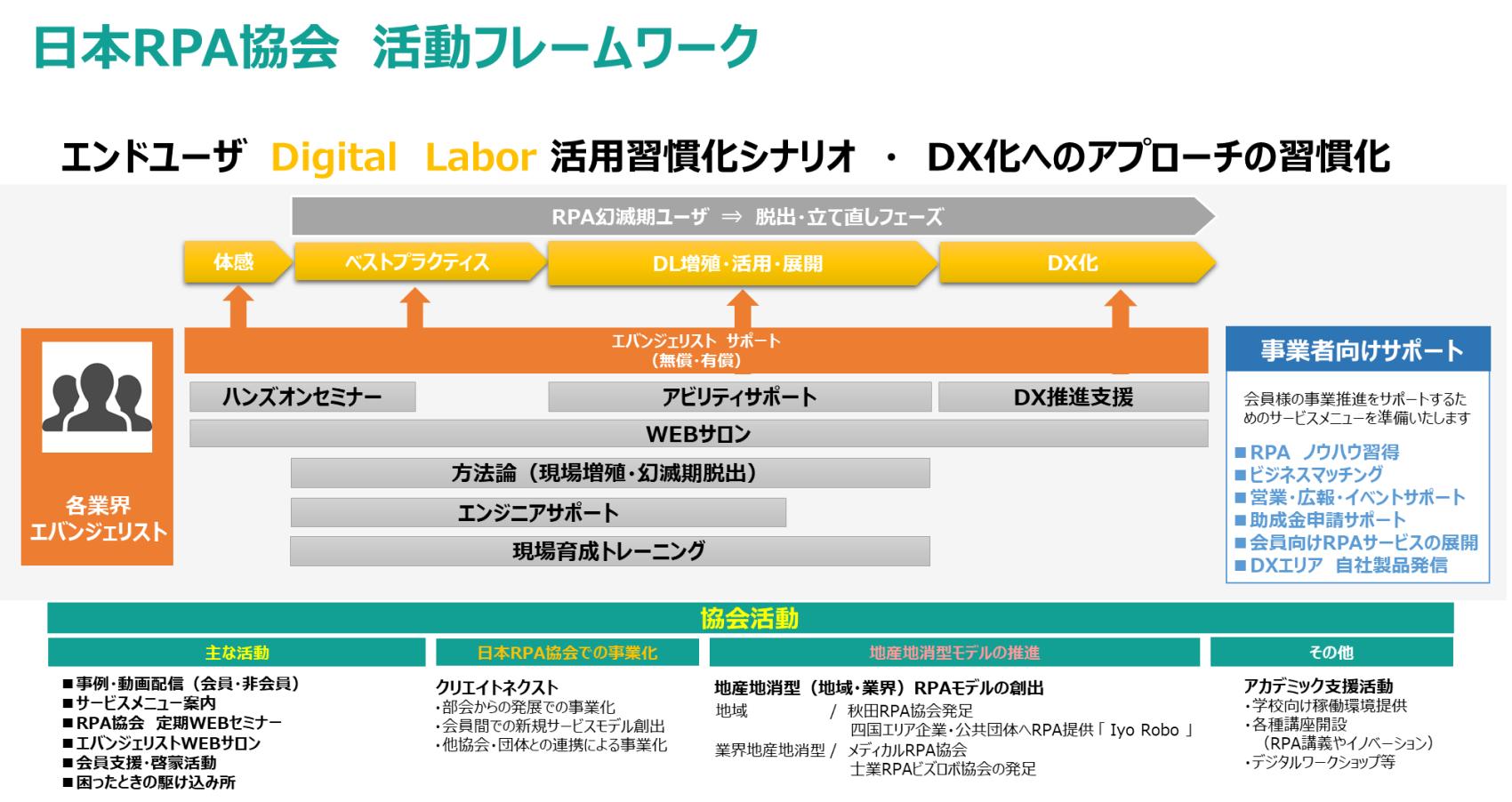 日本RPA協会 活動フレームワーク